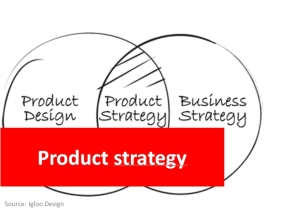 Product Strategy Triode