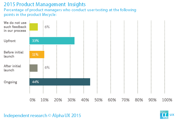 Product Management Insights